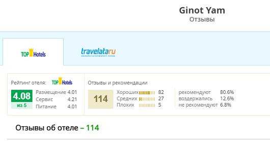 Отель Ginot Yam 3* (Нетания)